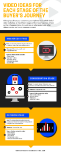 Video Funnel Ideas Infographic (1)